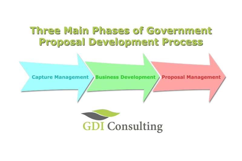 Three Main Phases of Government Proposal Development Process