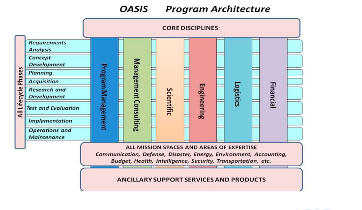 One Acquisition Solution for Integrated Services (OASIS) On-Ramping