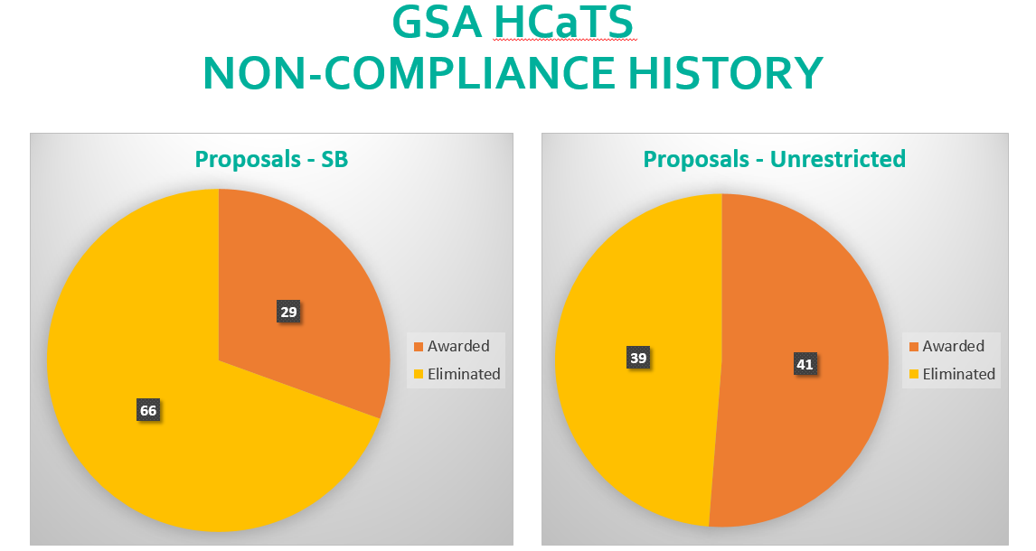 5 Key Factors in Your GSA OASIS Win Strategy - Proposal