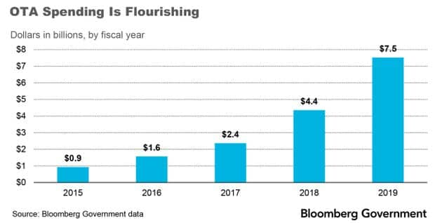 Other Transaction Authority OTA is Growing - Bloomberg Government