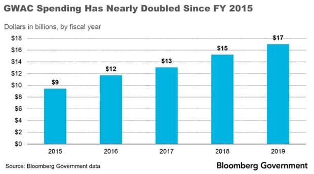 Spending Through GWACs Has Increased Every Year - 2019 0 Bloomberg Government
