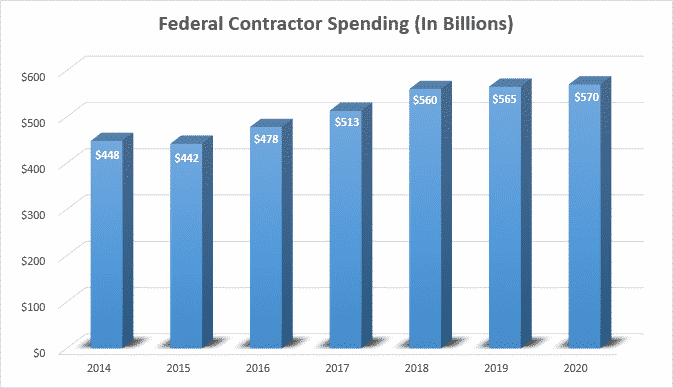 US Federal Contractor Spending - In Billions - 2014 to 2020